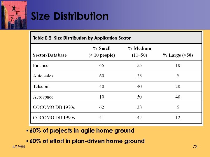 Size Distribution • 60% of projects in agile home ground 4/19/04 • 60% of