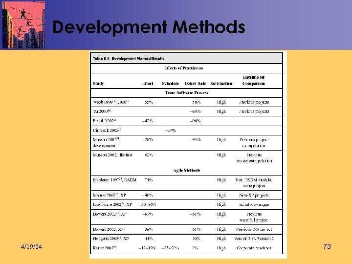 Development Methods 4/19/04 73