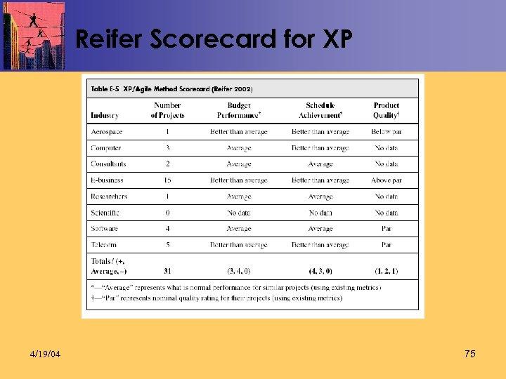Reifer Scorecard for XP 4/19/04 75