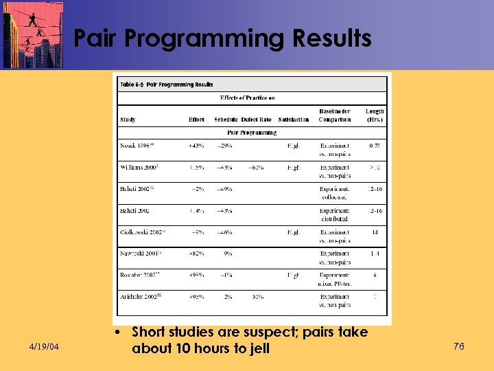Pair Programming Results 4/19/04 • Short studies are suspect; pairs take about 10 hours