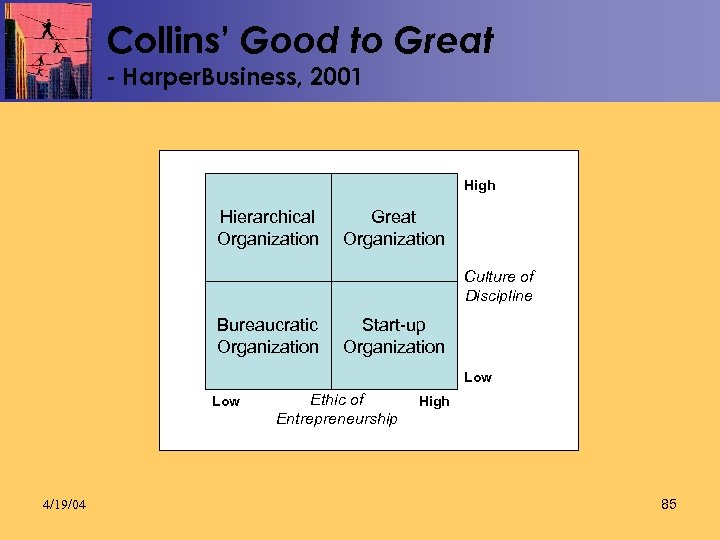 Collins' Good to Great - Harper. Business, 2001 High Hierarchical Organization Great Organization Culture
