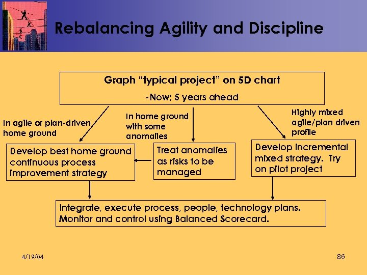 "Rebalancing Agility and Discipline Graph ""typical project"" on 5 D chart -Now; 5 years"