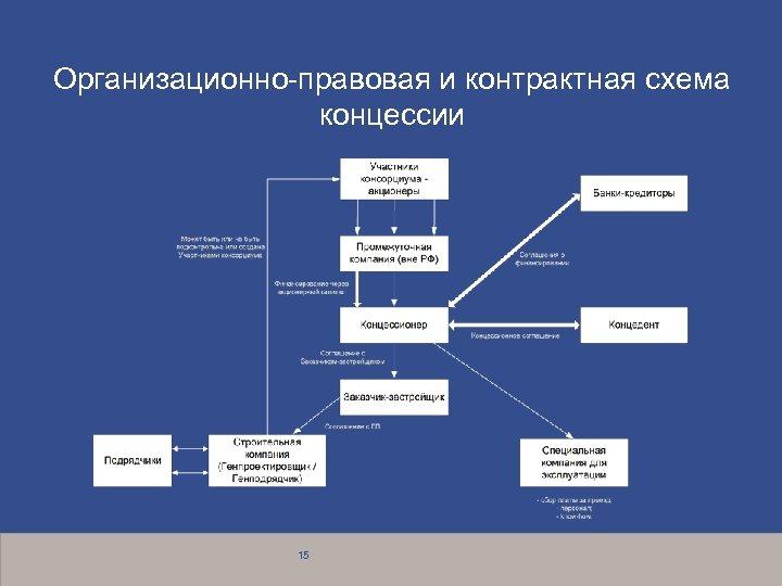 Организационно правовая и контрактная схема концессии 15
