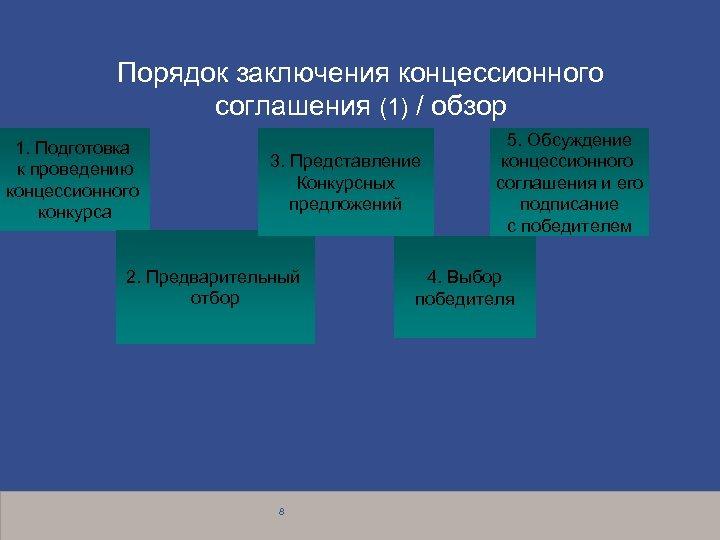 Порядок заключения концессионного соглашения (1) / обзор 1. Подготовка к проведению концессионного конкурса 3.