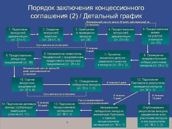 Порядок заключения концессионного соглашения (2) / Детальный график Минимальный срок по закону 30 дней,