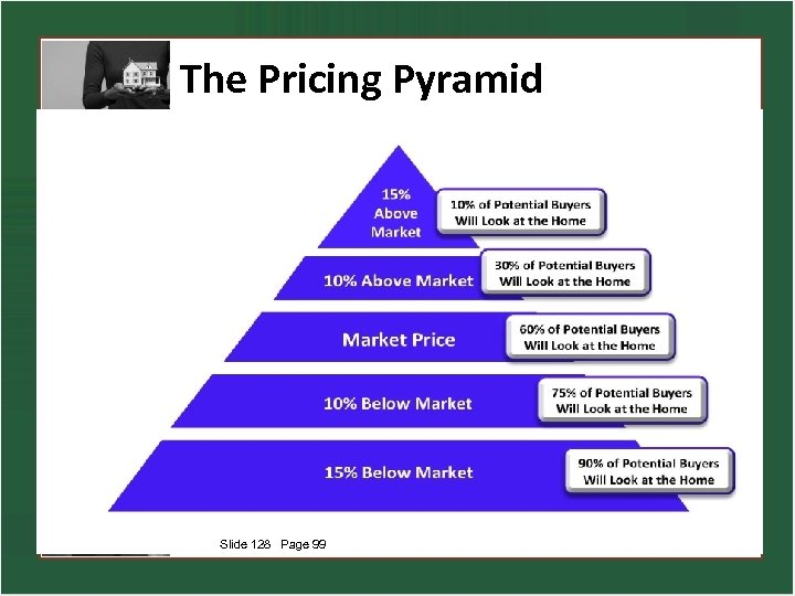 The Pricing Pyramid Slide 128 Page 99