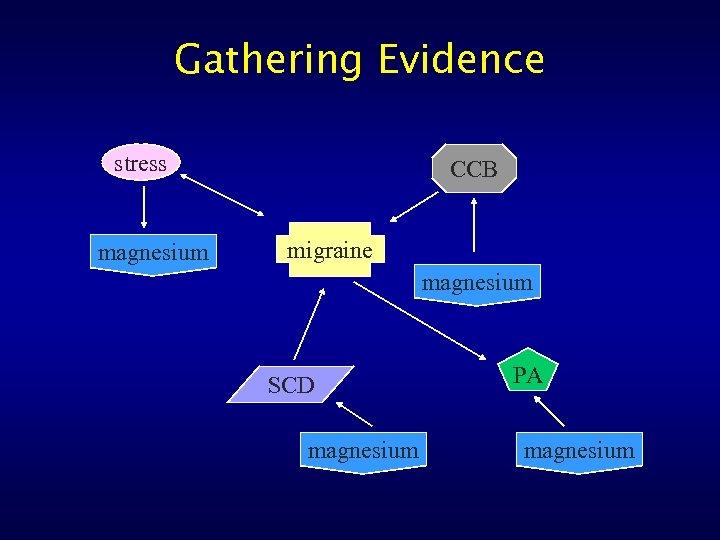 Gathering Evidence stress magnesium CCB migraine magnesium SCD magnesium PA magnesium
