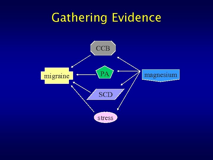 Gathering Evidence CCB migraine PA SCD stress magnesium