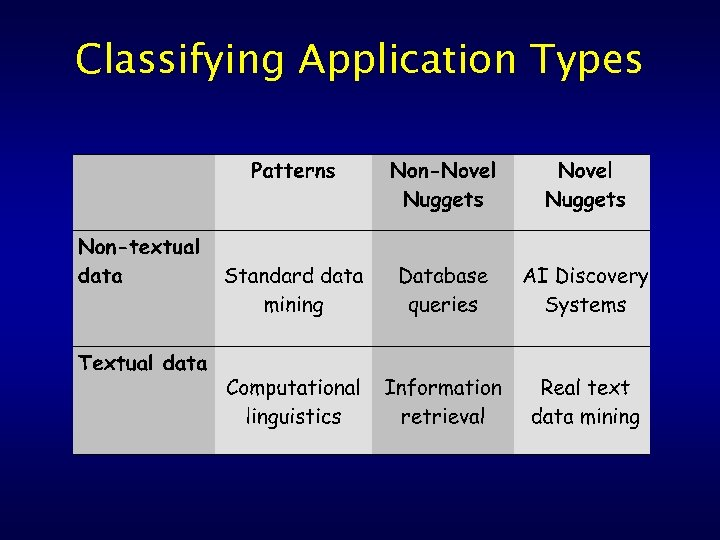 Classifying Application Types