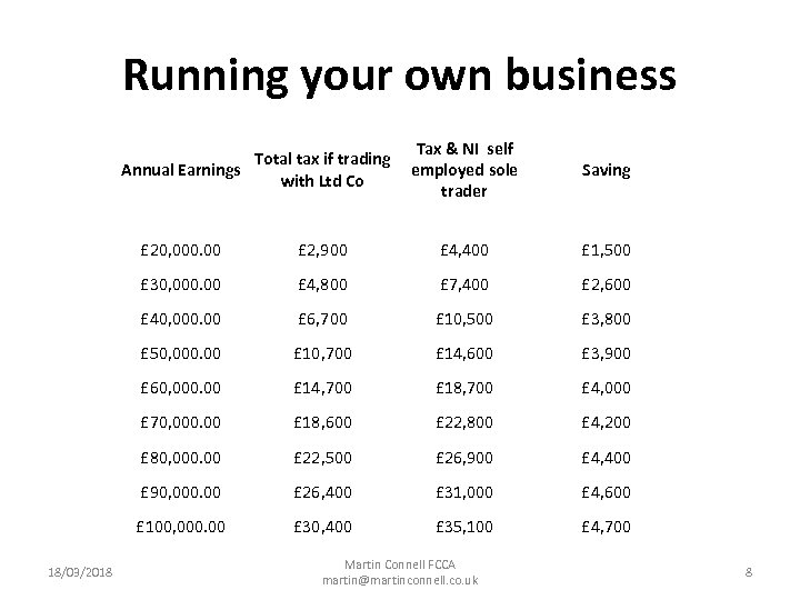 Running your own business Total tax if trading Annual Earnings with Ltd Co Tax