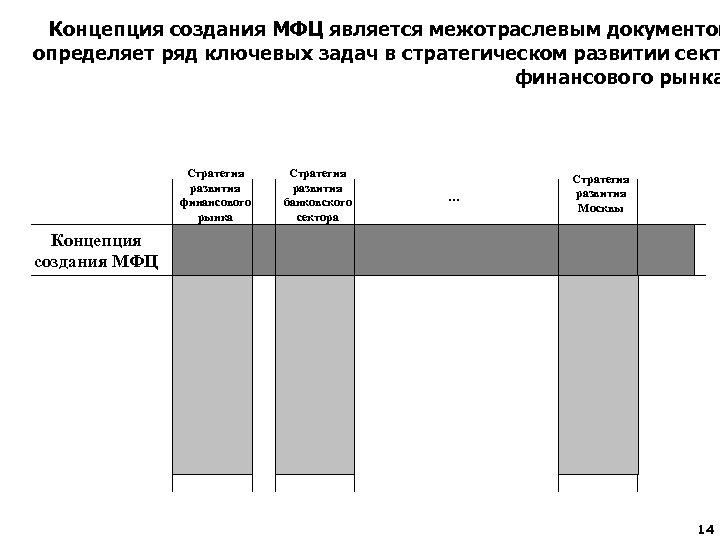 Концепция создания МФЦ является межотраслевым документом определяет ряд ключевых задач в стратегическом развитии сект