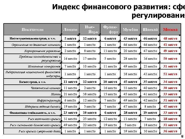 Индекс финансового развития: сфе регулирования Франкфурт Мумбаи Шанхай Москва 12 место 6 место 43