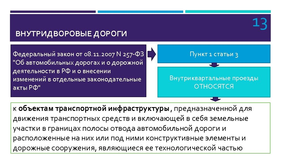 13 ВНУТРИДВОРОВЫЕ ДОРОГИ Федеральный закон от 08. 11. 2007 N 257 -ФЗ