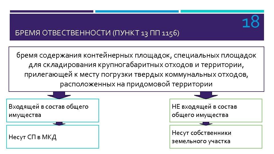 БРЕМЯ ОТВЕСТВЕННОСТИ (ПУНКТ 13 ПП 1156) 18 бремя содержания контейнерных площадок, специальных площадок для