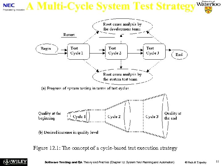A Multi-Cycle System Test Strategy Figure 12. 1: The concept of a cycle-based test