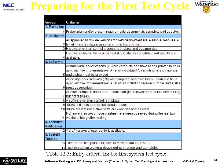 Preparing for the First Test Cycle Table 12. 3: Entry criteria for the first