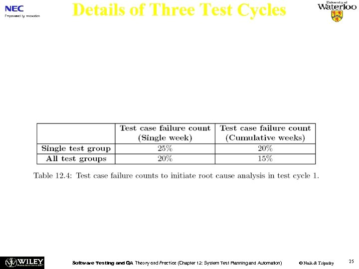 Details of Three Test Cycles Test Cycle 1(Cont'd) Actions: n (a) The software development