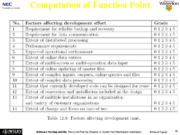 Computation of Function Point Software Testing and QA Theory and Practice (Chapter 12: System