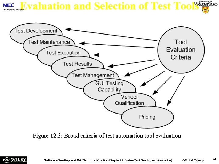 Evaluation and Selection of Test Tools Figure 12. 3: Broad criteria of test automation