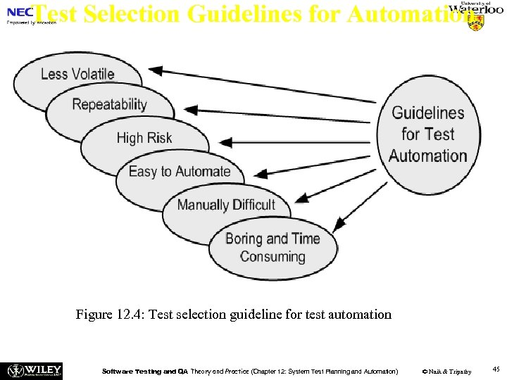 Test Selection Guidelines for Automation Figure 12. 4: Test selection guideline for test automation