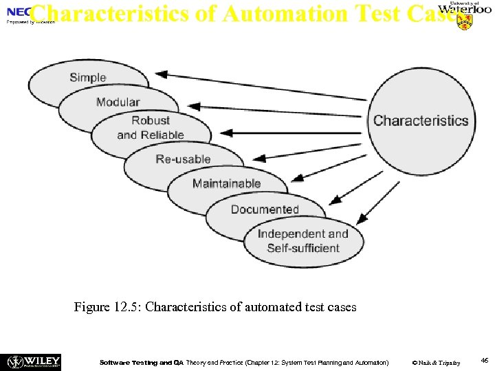Characteristics of Automation Test Cases Figure 12. 5: Characteristics of automated test cases Software