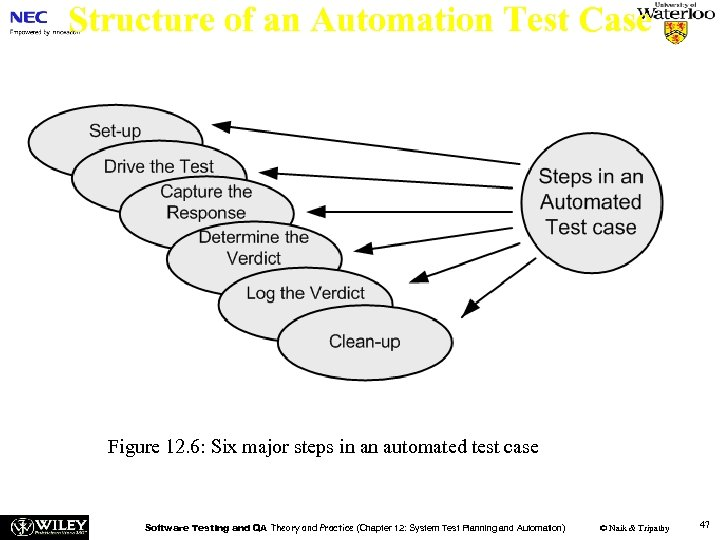 Structure of an Automation Test Case Figure 12. 6: Six major steps in an