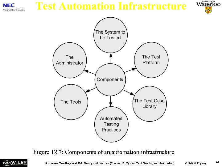 Test Automation Infrastructure Figure 12. 7: Components of an automation infrastructure Software Testing and