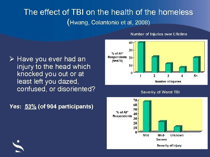 The effect of TBI on the health of the homeless (Hwang, Colantonio et al,