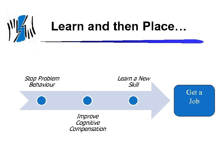 Learn and then Place… Stop Problem Behaviour Learn a New Skill Improve Cognitive Compensation