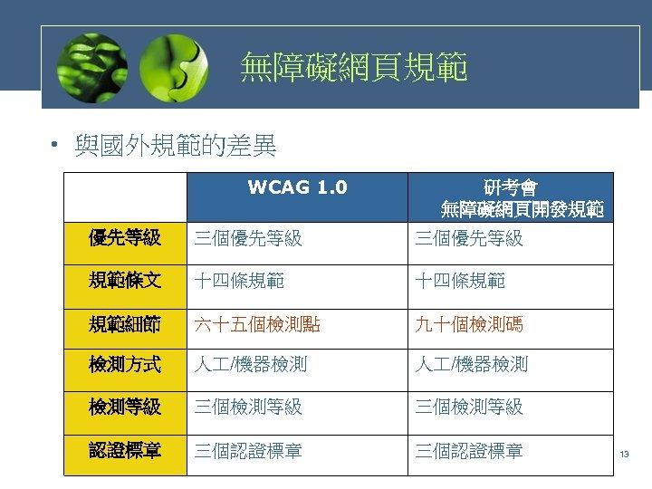無障礙網頁規範 • 與國外規範的差異 WCAG 1. 0 研考會 無障礙網頁開發規範 優先等級 三個優先等級 規範條文 十四條規範 規範細節 六十五個檢測點