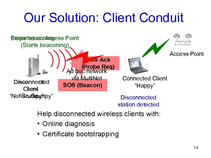Our Solution: Client Conduit Becomes an Access Point Stops beaconing (Starts beaconing) Disconnected Client