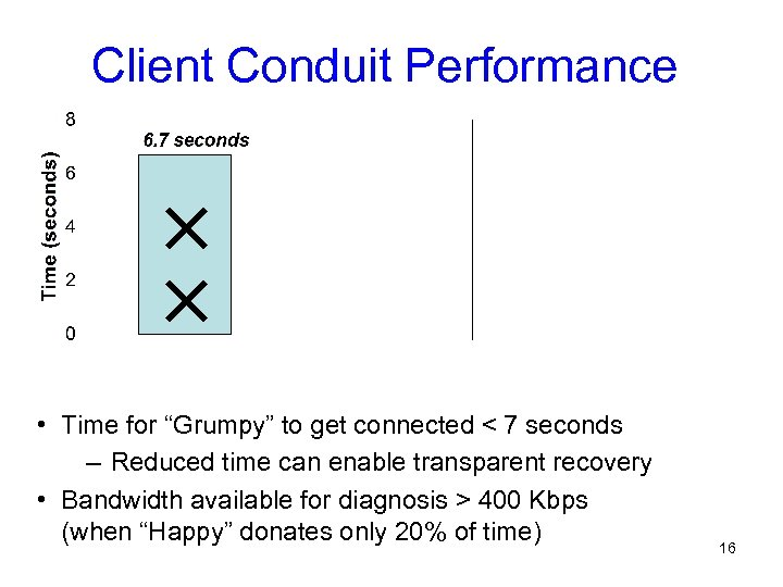 "Client Conduit Performance • Time for ""Grumpy"" to get connected < 7 seconds –"