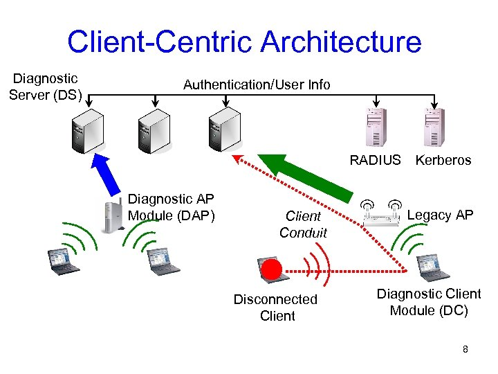 Client-Centric Architecture Diagnostic Server (DS) Authentication/User Info RADIUS Diagnostic AP Module (DAP) Client Conduit