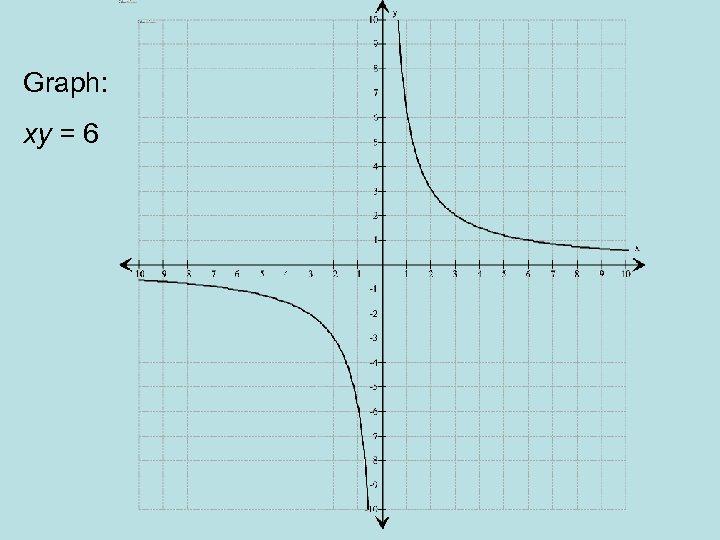 Graph: xy = 6