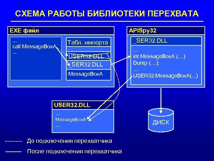 СХЕМА РАБОТЫ БИБЛИОТЕКИ ПЕРЕХВАТА APISpy 32 EXE файл … call Message. Box. A …