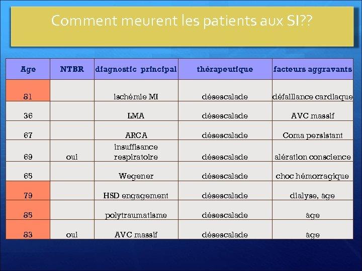 Comment meurent les patients aux SI? ? Age diagnostic principal thérapeutique facteurs aggravants 81