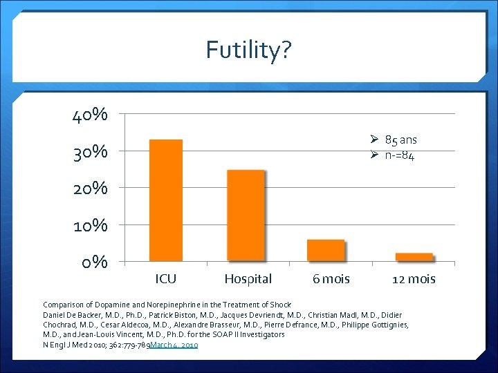 Futility? 40% Ø 85 ans Ø n-=84 30% 20% 10% 0% ICU Hospital 6
