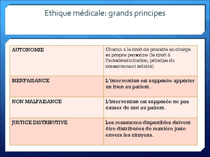 Ethique médicale: grands principes AUTONOMIE Chacun a le droit de prendre en charge sa
