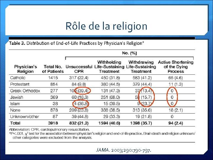 Rôle de la religion JAMA. 2003; 290: 790 -797.