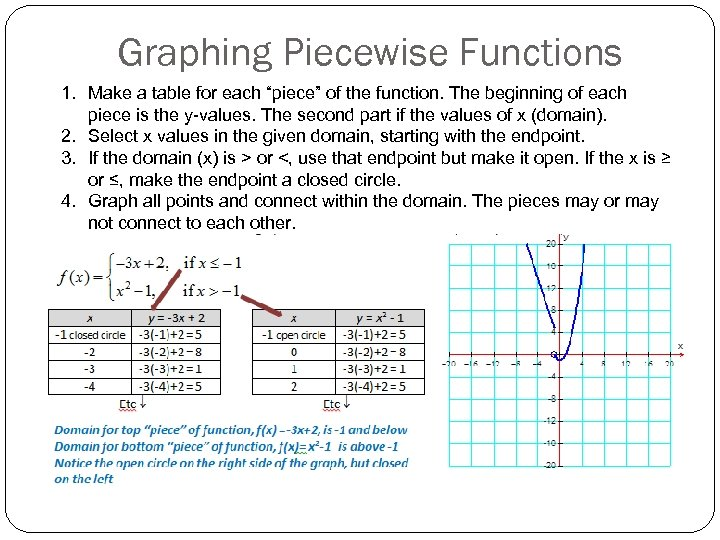 "Graphing Piecewise Functions 1. Make a table for each ""piece"" of the function. The"