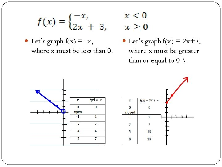 Let's graph f(x) = -x, where x must be less than 0. Let's