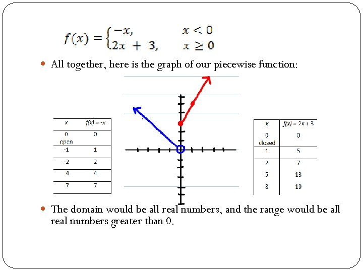 All together, here is the graph of our piecewise function: The domain would