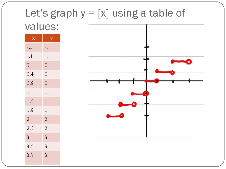 Let's graph y = [x] using a table of values: x y -. 5