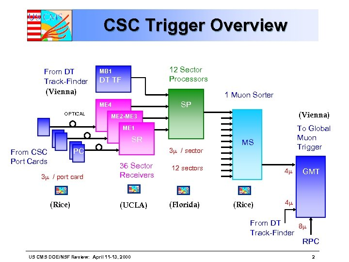 CSC Trigger Overview From DT Track-Finder (Vienna) 12 Sector Processors MB 1 DT TF