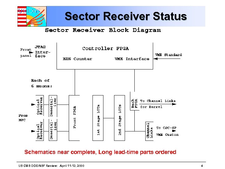 Sector Receiver Status Schematics near complete, Long lead-time parts ordered US CMS DOE/NSF Review: