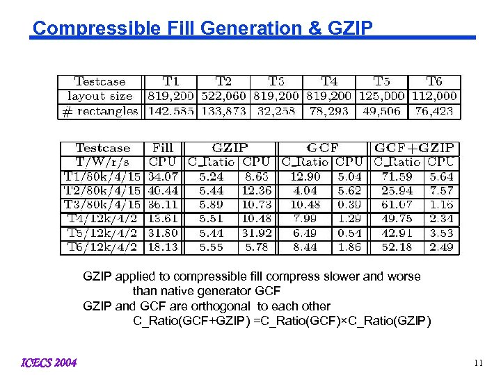 Compressible Fill Generation & GZIP applied to compressible fill compress slower and worse than