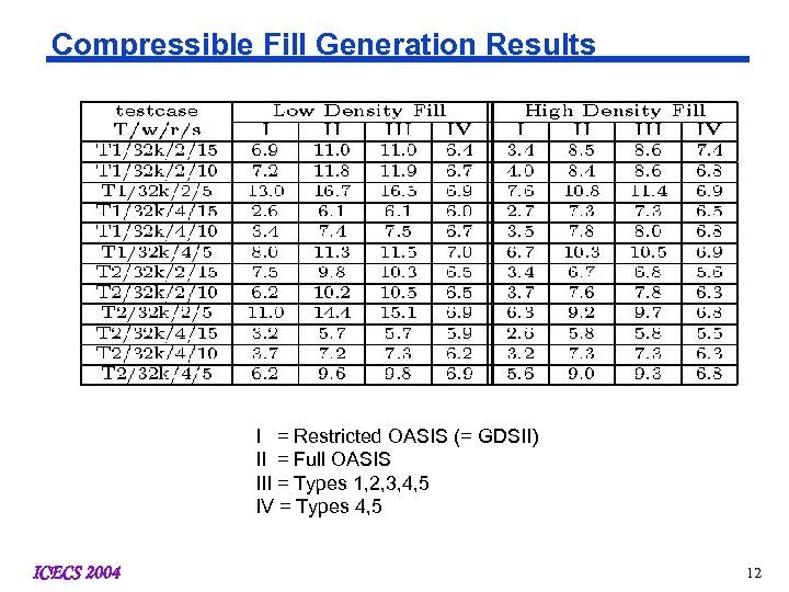 Compressible Fill Generation Results I = Restricted OASIS (= GDSII) II = Full OASIS