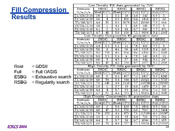 Fill Compression Results Rest Full ESBG RSBG ICECS 2004 = GDSII = Full OASIS