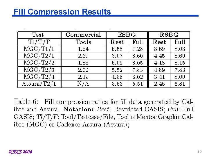 Fill Compression Results ICECS 2004 17