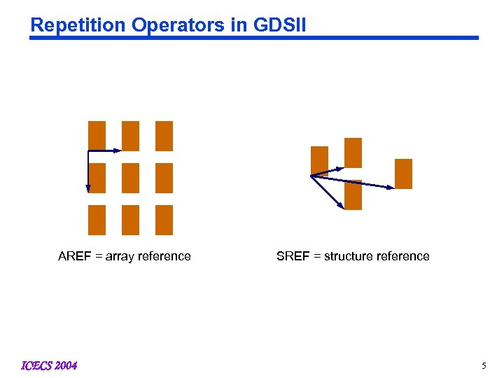 Repetition Operators in GDSII AREF = array reference ICECS 2004 SREF = structure reference